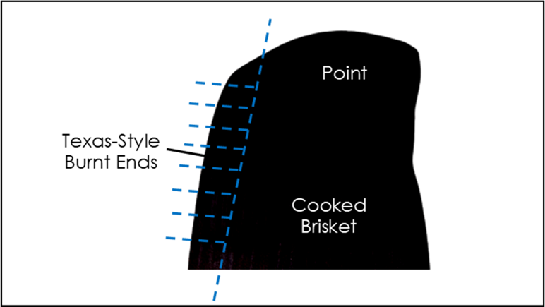 Diagram showing how to cut off Texas-style burnt ends from the side of the point where the carcass was split