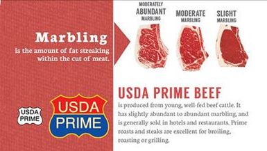 Image of slight, moderate, and abundant marbling in USDA prime beef
